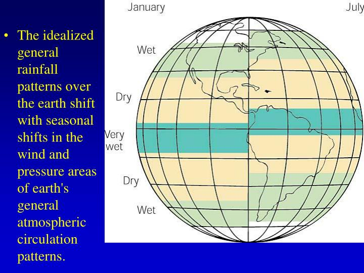 The idealized general rainfall patterns over the earth shift with seasonal shifts in the wind and pressure areas of earth's general atmospheric circulation patterns.