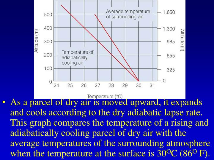 As a parcel of dry air is moved upward, it expands and cools according to the dry adiabatic lapse rate. This graph compares the temperature of a rising and adiabatically cooling parcel of dry air with the average temperatures of the surrounding atmosphere when the temperature at the surface is 30