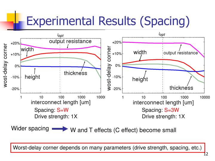 Experimental Results (Spacing)