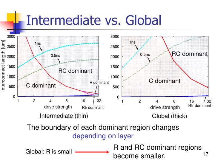 Intermediate vs. Global