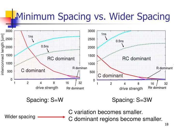 Minimum Spacing vs. Wider Spacing