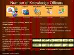 number of knowledge officers