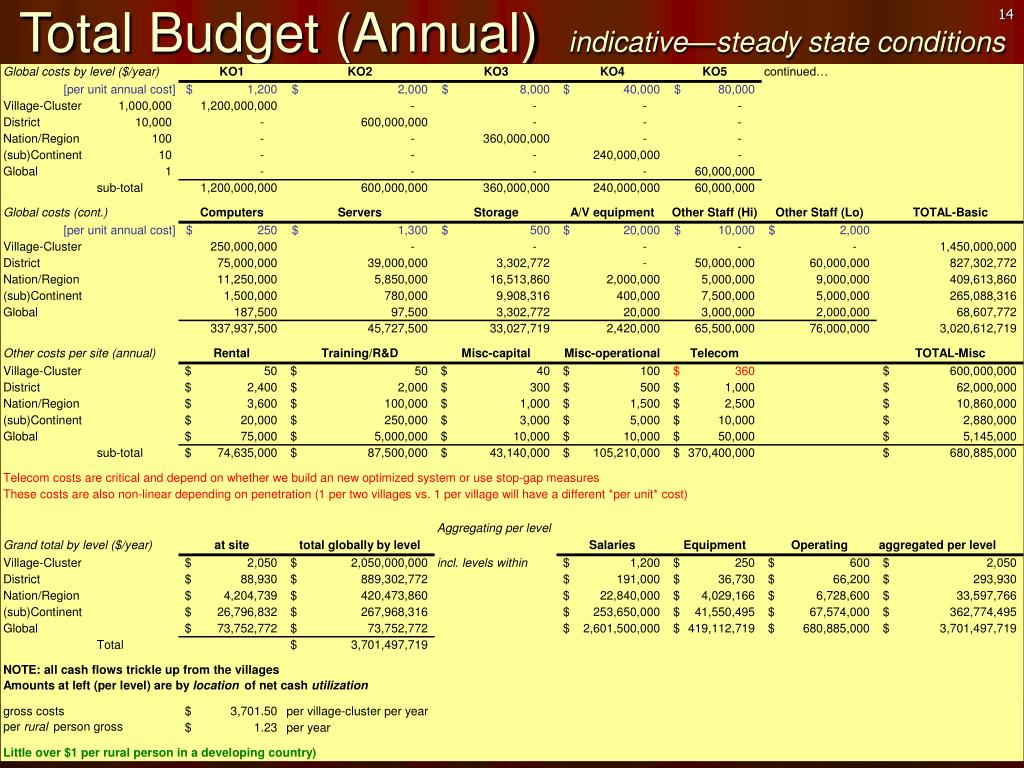 Total Budget (Annual)