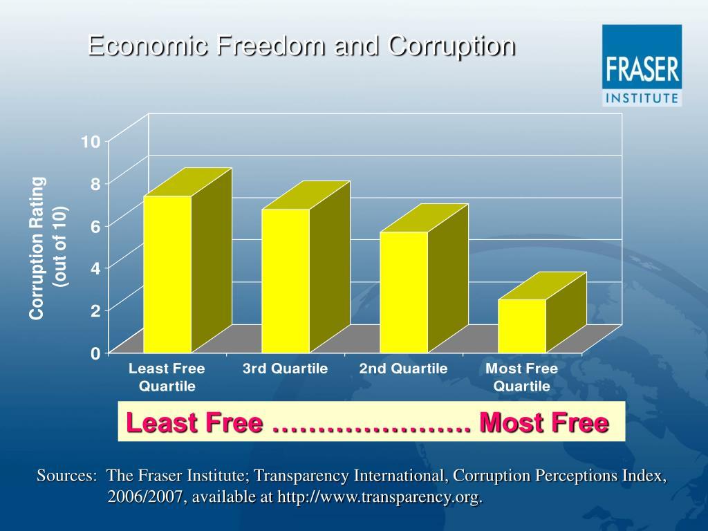 Economic Freedom and Corruption