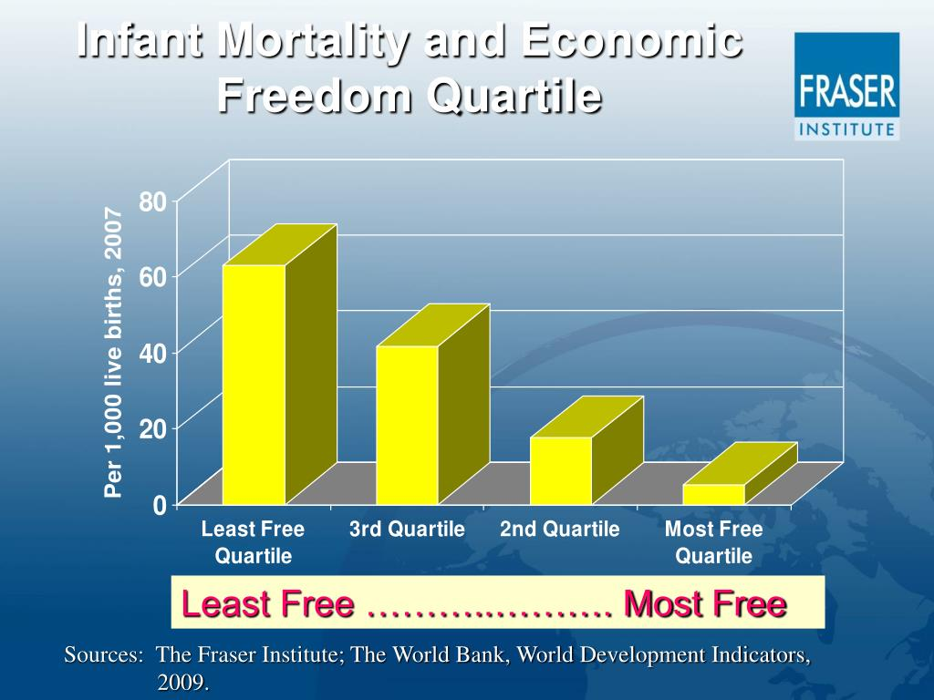 Infant Mortality and Economic Freedom Quartile