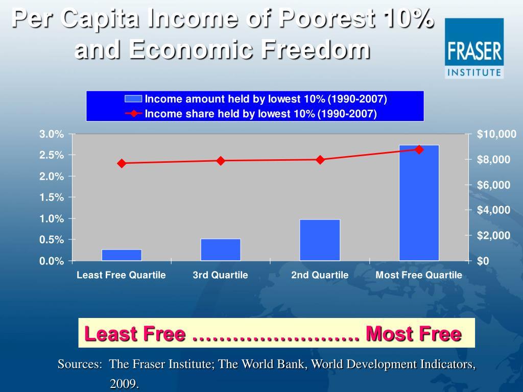 Per Capita Income of Poorest 10% and Economic Freedom
