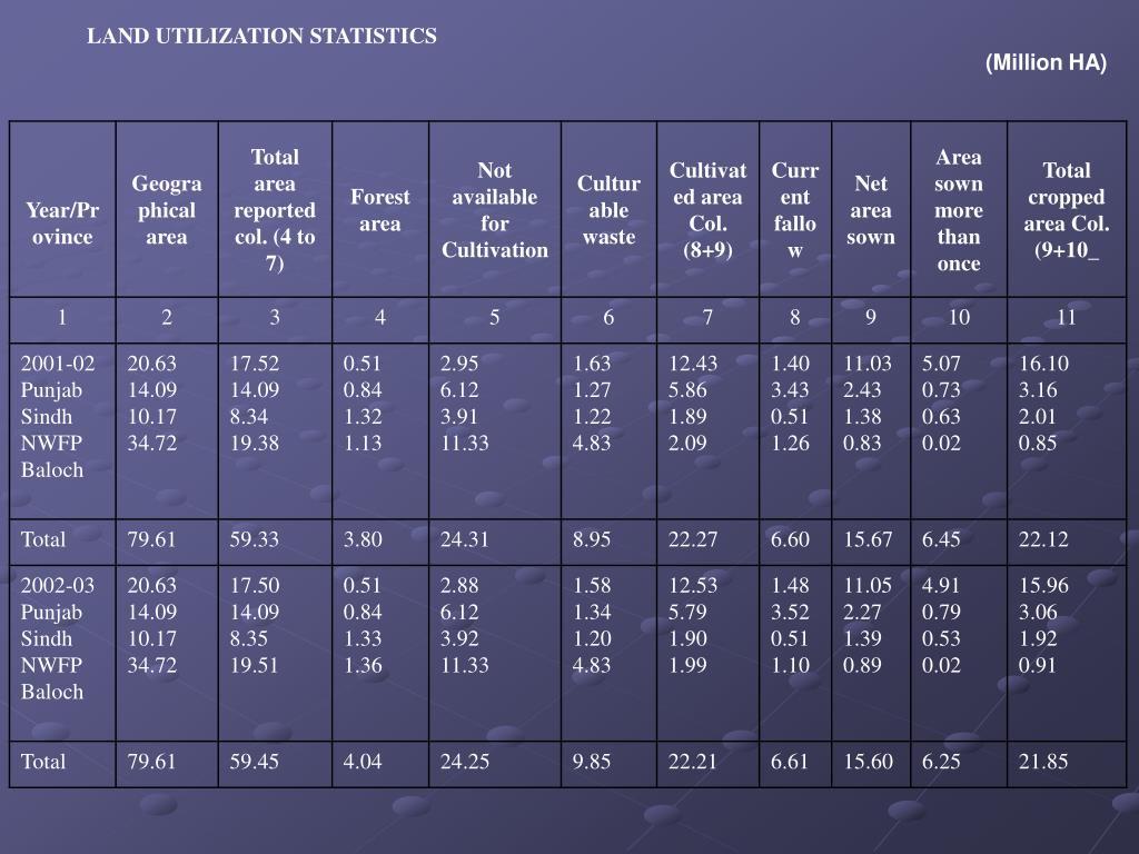 LAND UTILIZATION STATISTICS