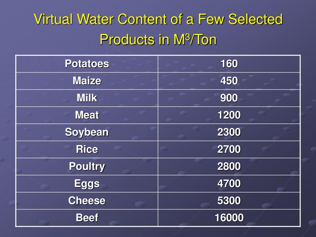 Virtual Water Content of a Few Selected Products in M