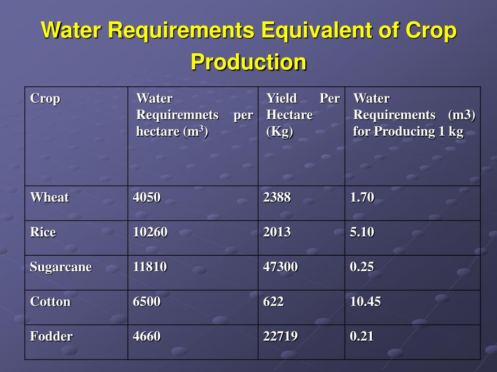 Water Requirements Equivalent of Crop Production
