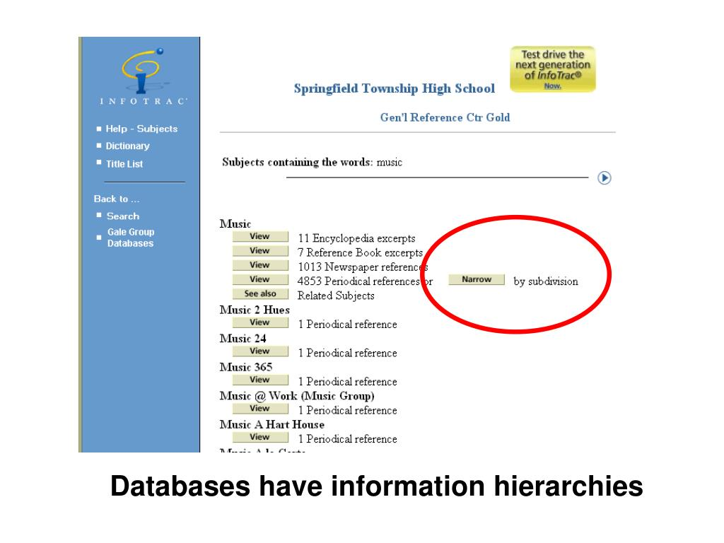 Databases have information hierarchies
