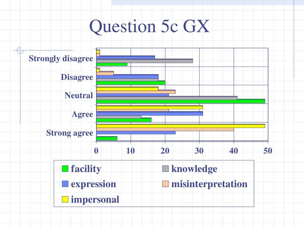 Question 5c GX
