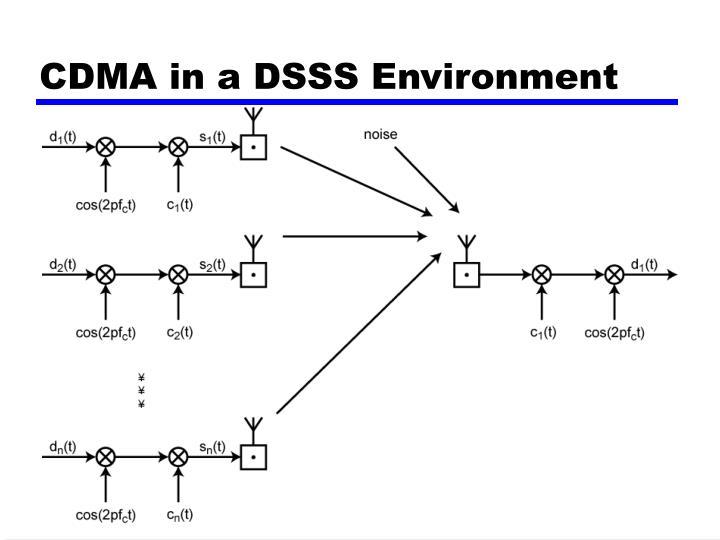 CDMA in a DSSS Environment