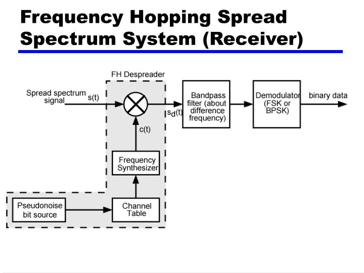 Frequency Hopping Spread Spectrum System (Receiver)