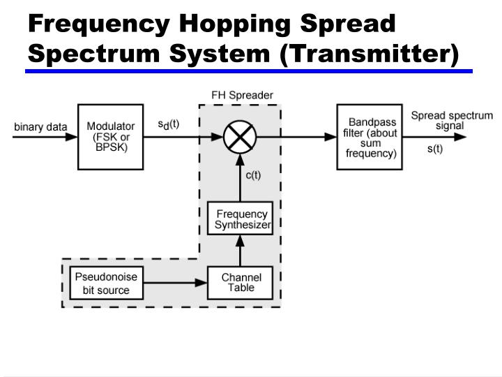 Frequency Hopping Spread Spectrum System (Transmitter)