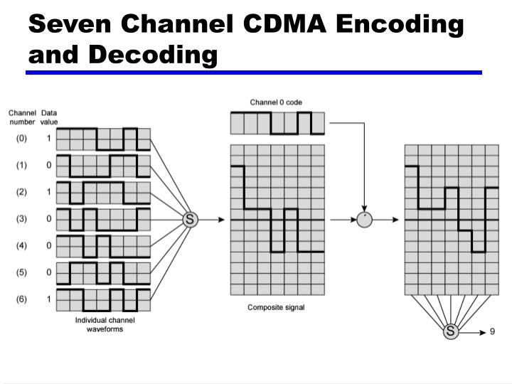 Seven Channel CDMA Encoding and Decoding
