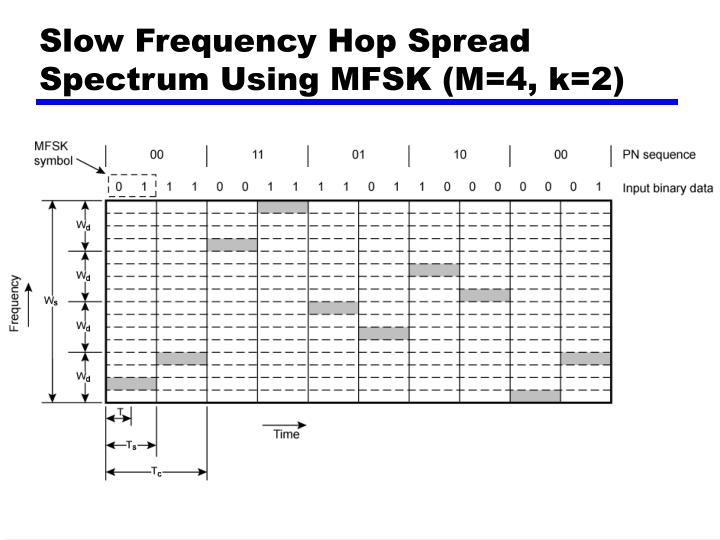 Slow Frequency Hop Spread Spectrum Using MFSK (M=4, k=2)