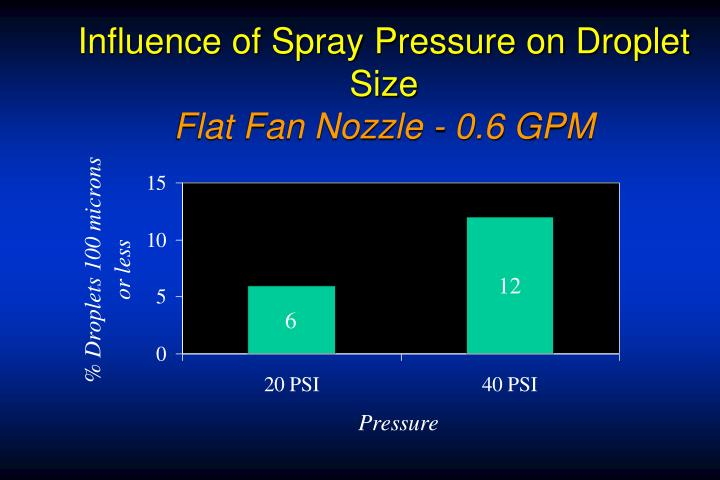 Influence of Spray Pressure on Droplet Size