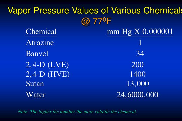Vapor Pressure Values of Various Chemicals