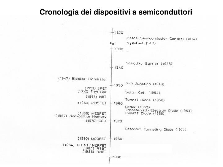 Cronologia dei dispositivi a semiconduttori