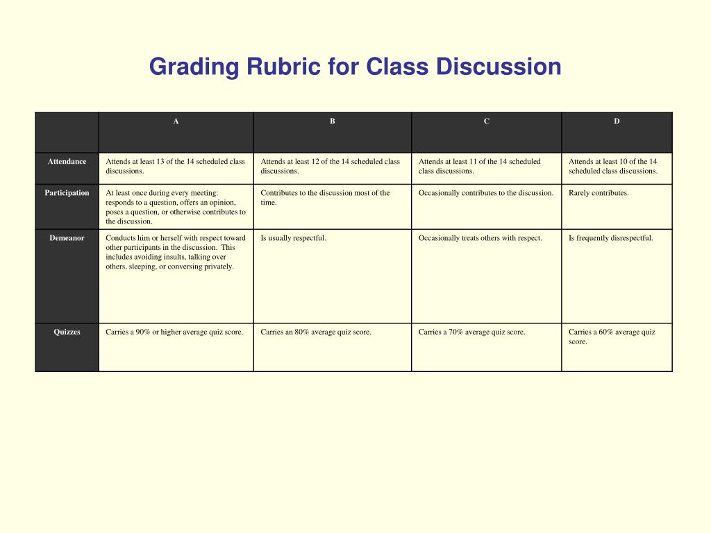 Grading Rubric for Class Discussion