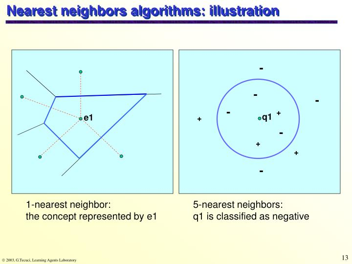 Nearest neighbors algorithms: illustration