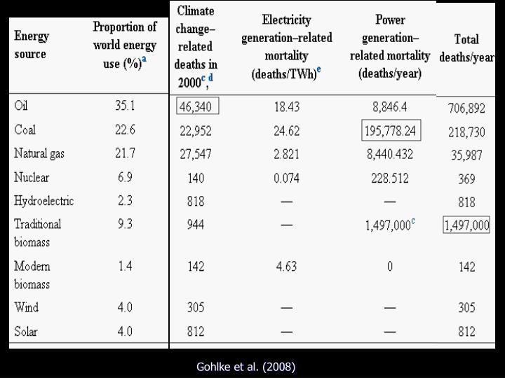 Gohlke et al. (2008)