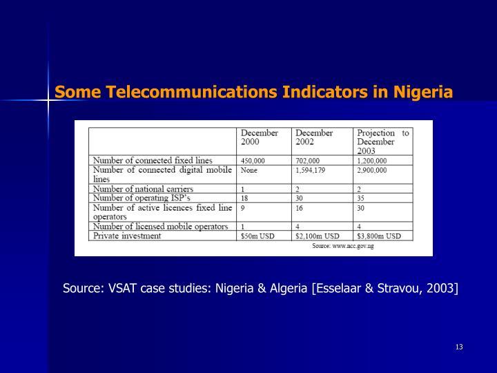 Some Telecommunications Indicators in Nigeria