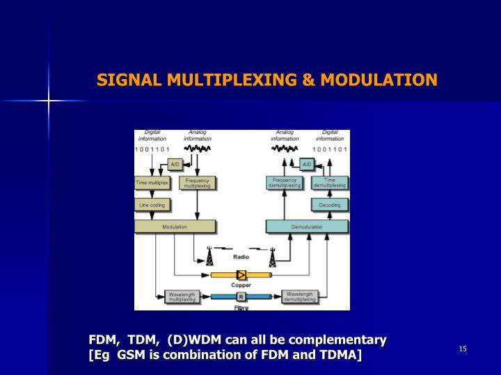 SIGNAL MULTIPLEXING & MODULATION