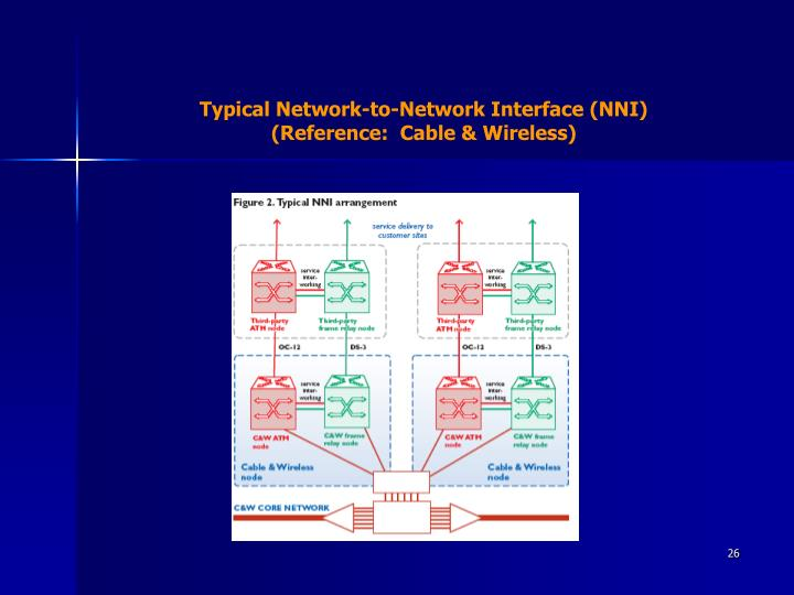 Typical Network-to-Network Interface (NNI)