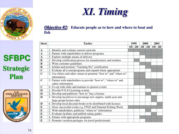 XI. Timing