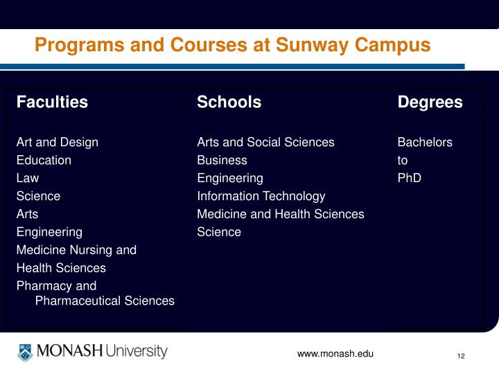 Programs and Courses at Sunway Campus