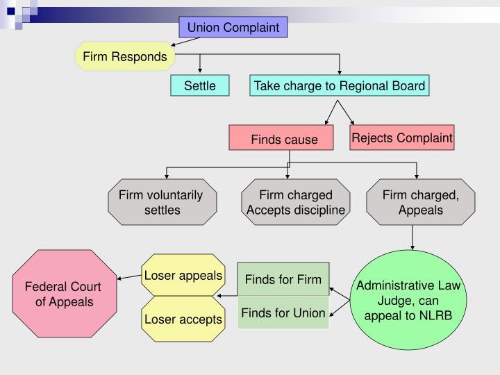 Union Complaint