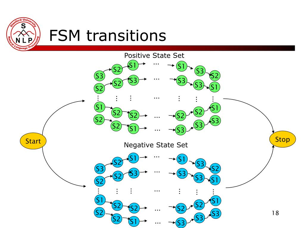 FSM transitions