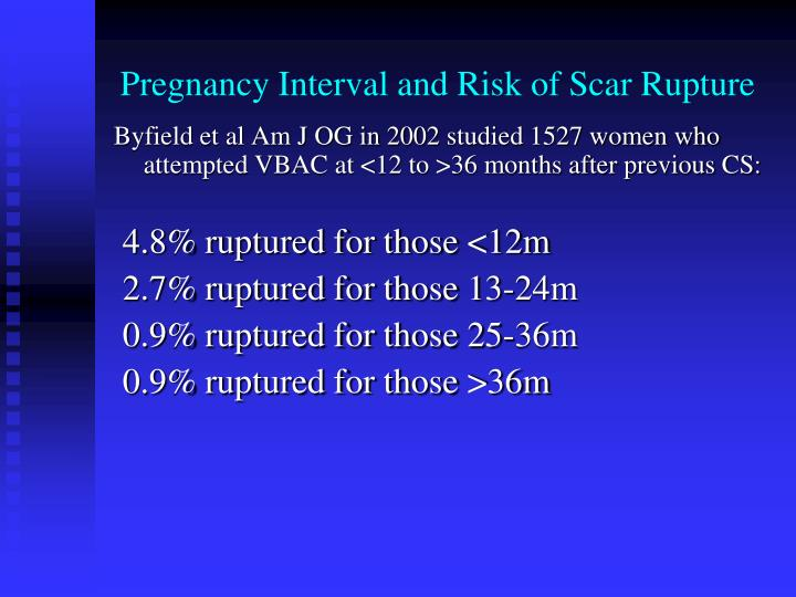 Pregnancy Interval and Risk of Scar Rupture