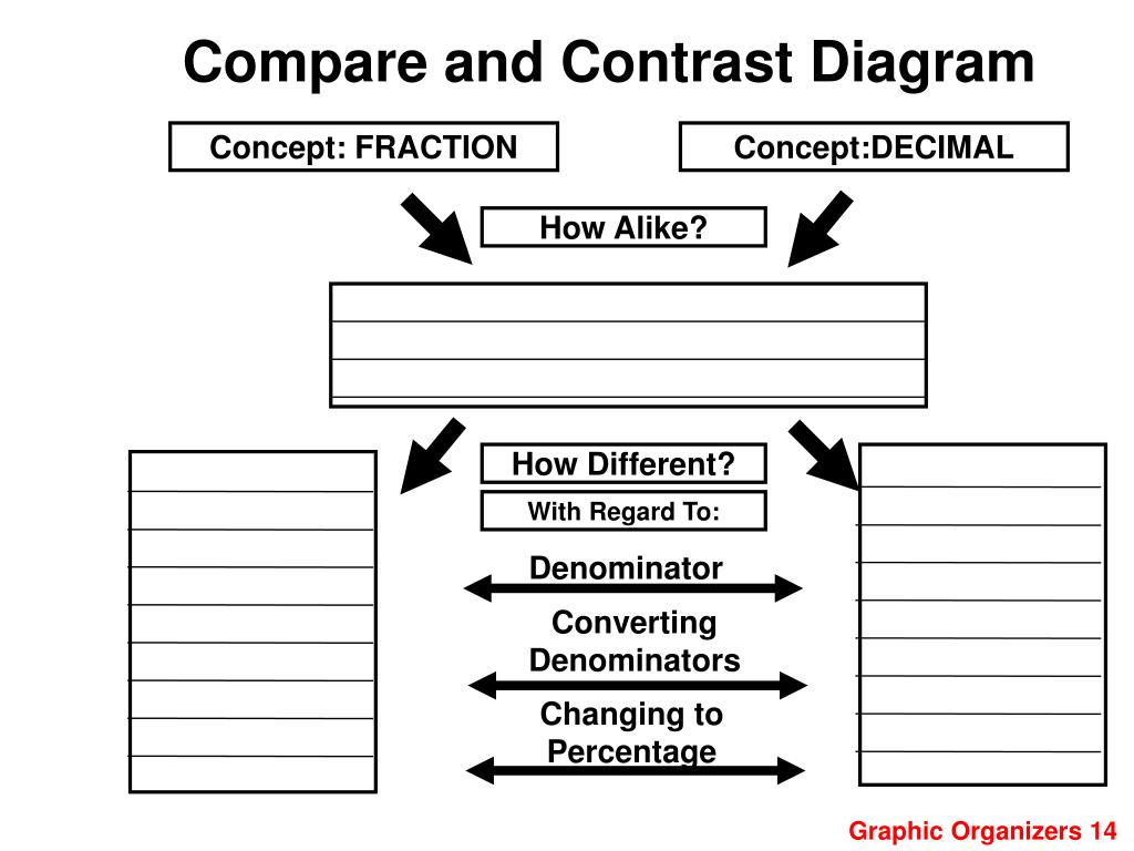 Compare and Contrast Diagram