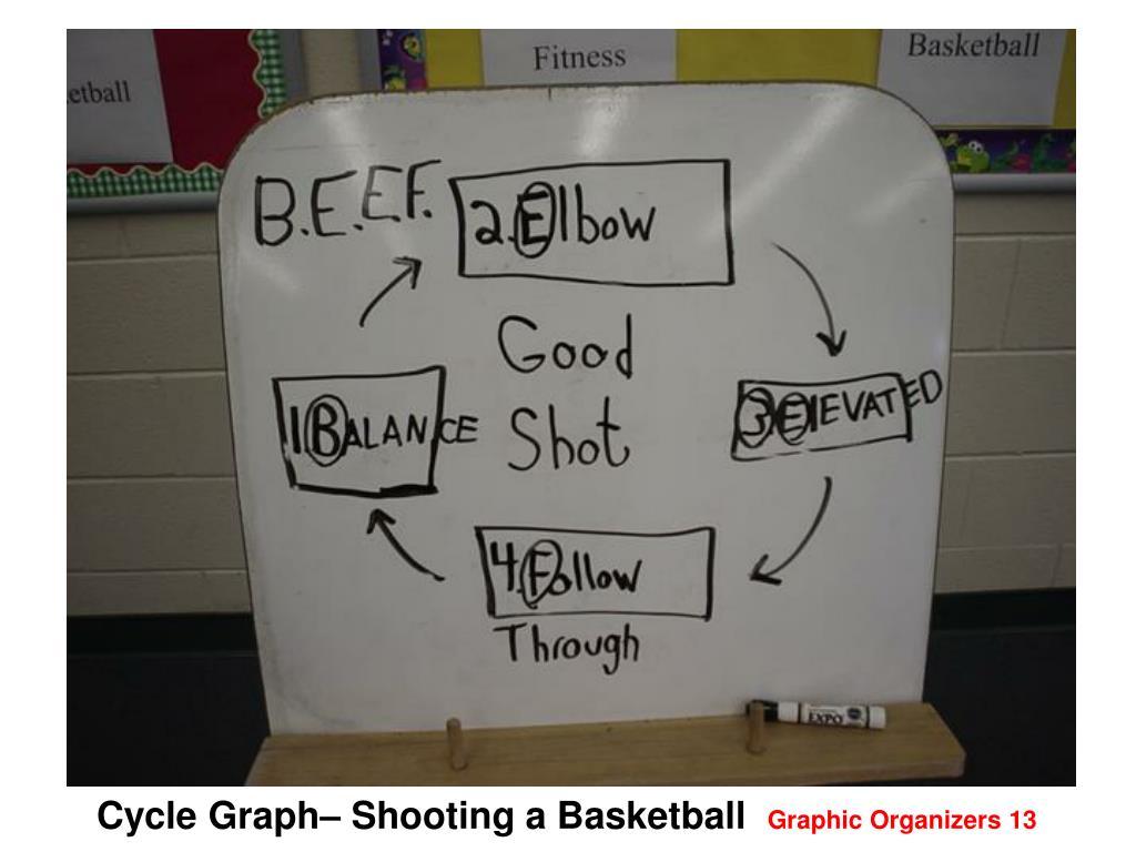 Cycle Graph– Shooting a Basketball