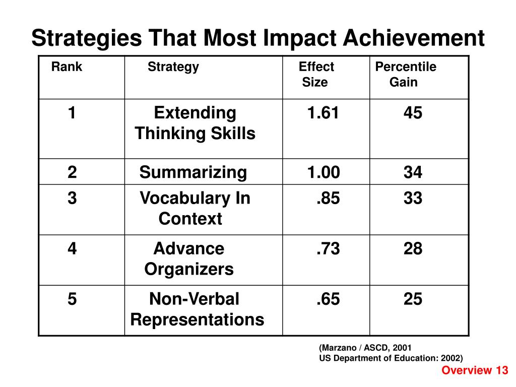 Strategies That Most Impact Achievement
