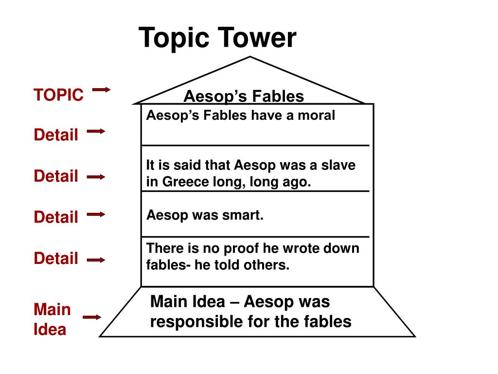 Topic Tower
