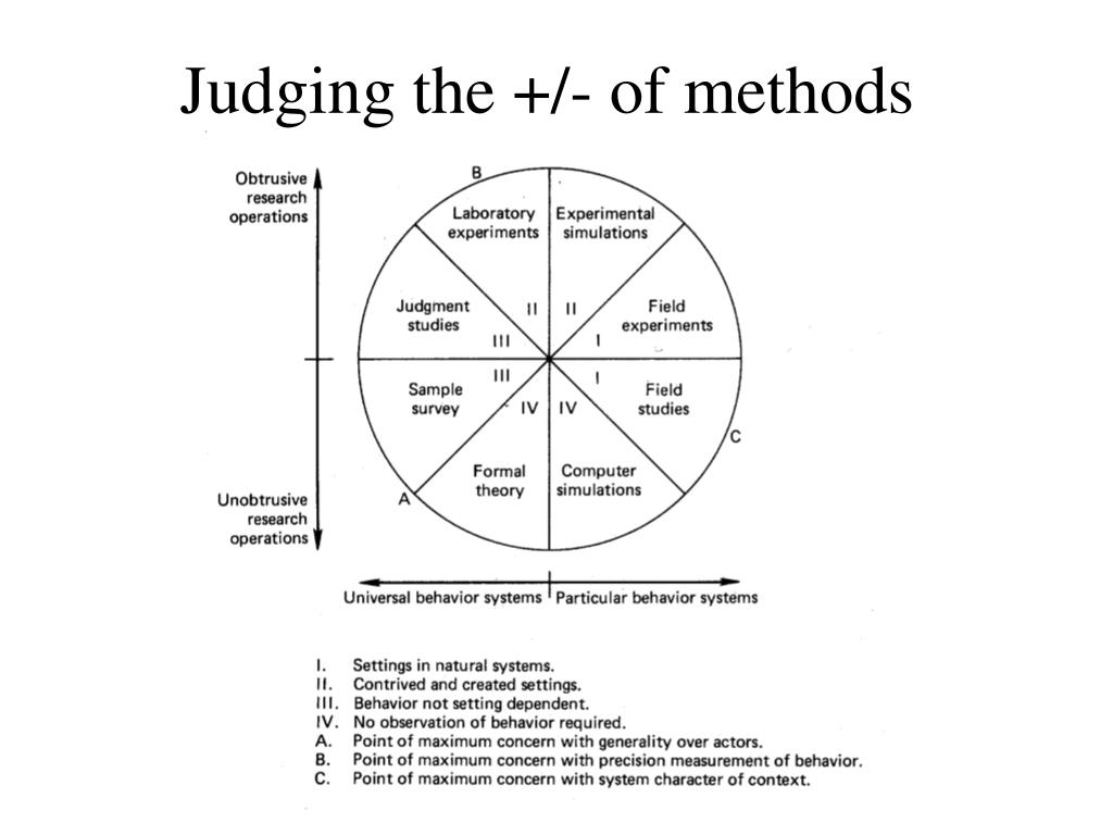 Judging the +/- of methods