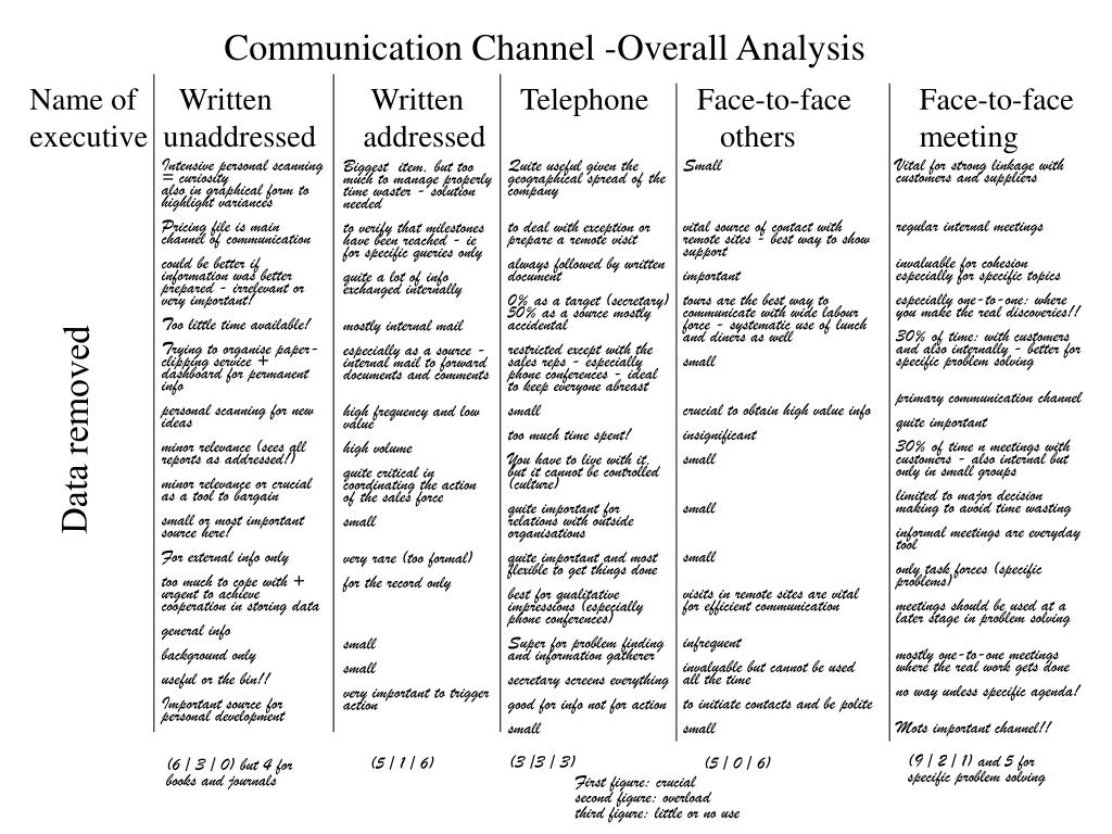 Communication Channel -Overall Analysis