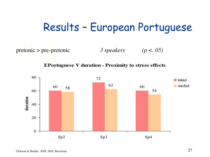 Results – European Portuguese