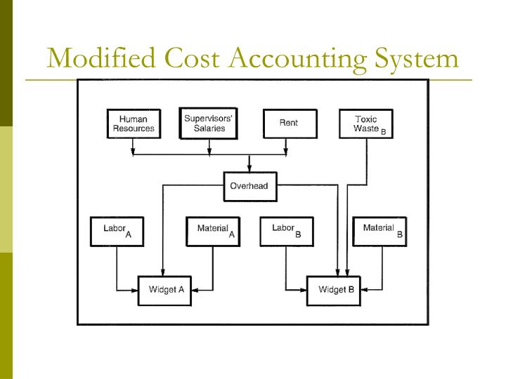 Modified Cost Accounting System