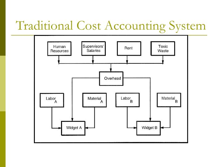 Traditional Cost Accounting System