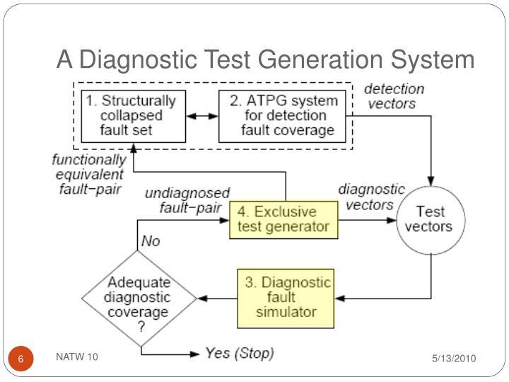 A Diagnostic