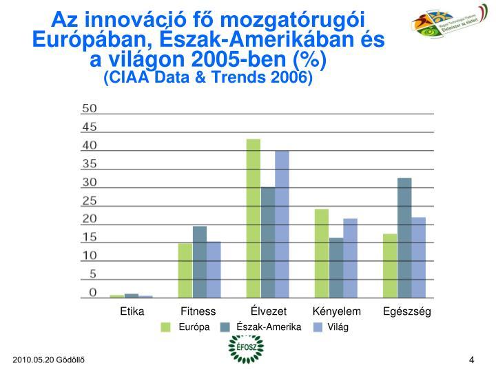Az innováció fő mozgatórugói Európában, Észak-Amerikában és a világon 2005-ben (%)