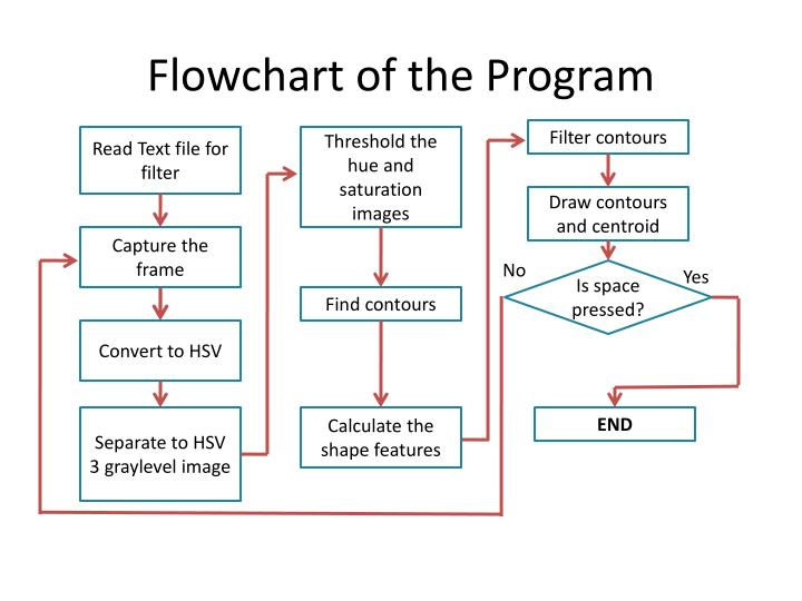 Flowchart of the Program