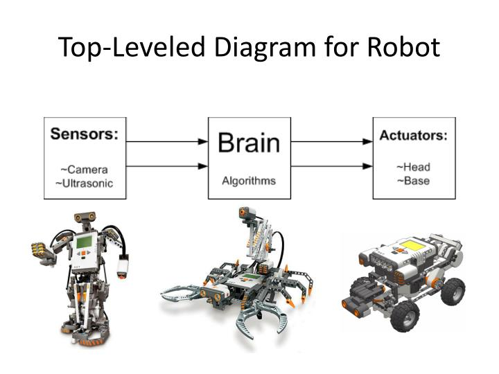 Top-Leveled Diagram for Robot