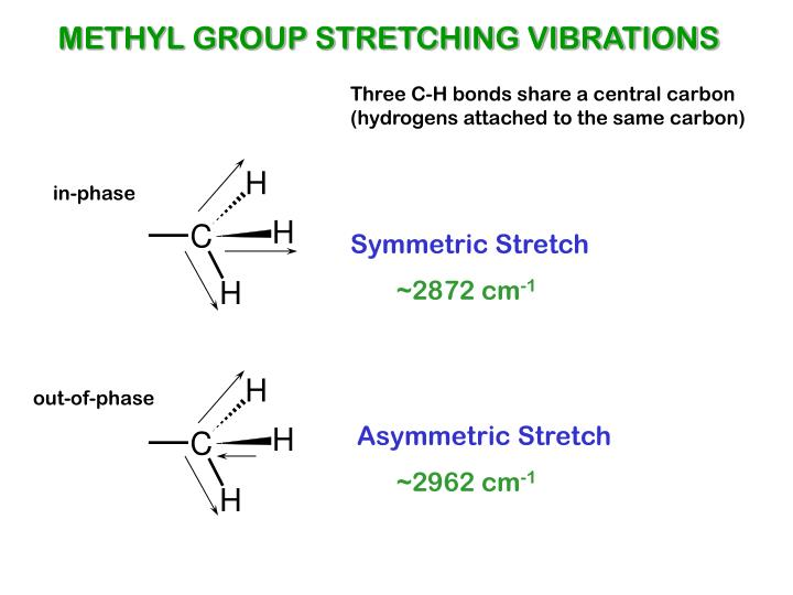 METHYL GROUP STRETCHING VIBRATIONS