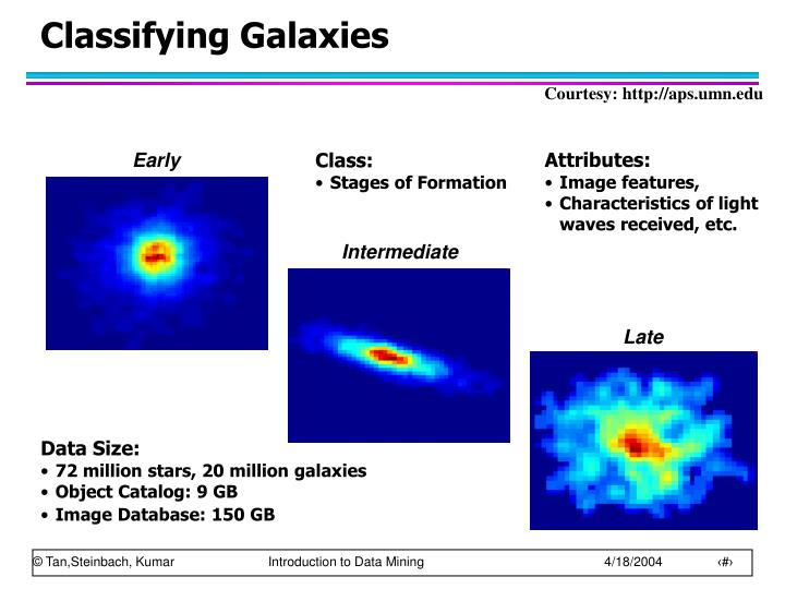 Classifying Galaxies