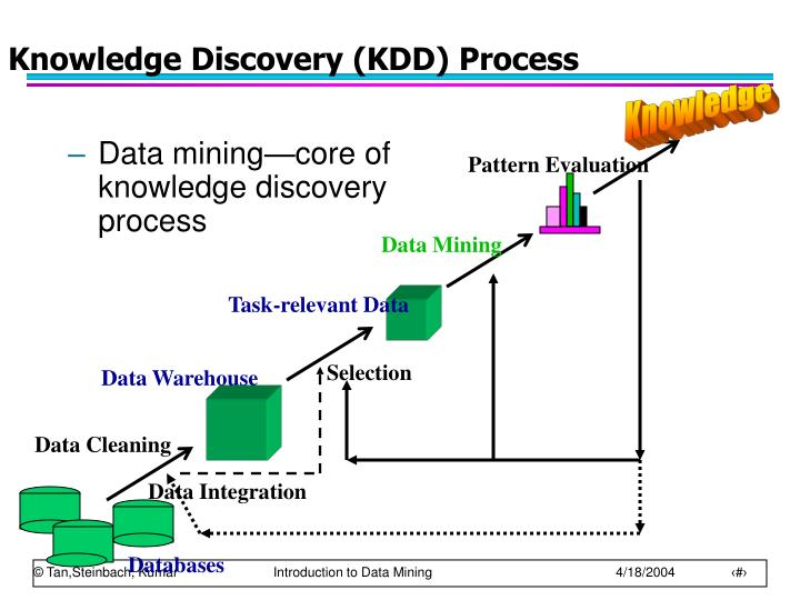 Knowledge Discovery (KDD) Process